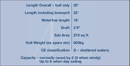 White Boat spec